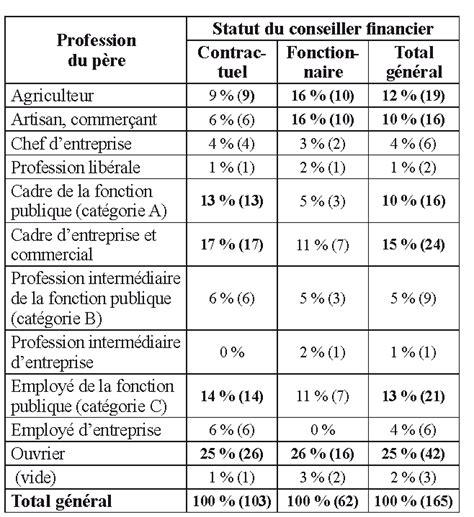 salaire cadre a fonction publique salaire cadre fonction publique 28 images revalorisation du point de fonction publique ch