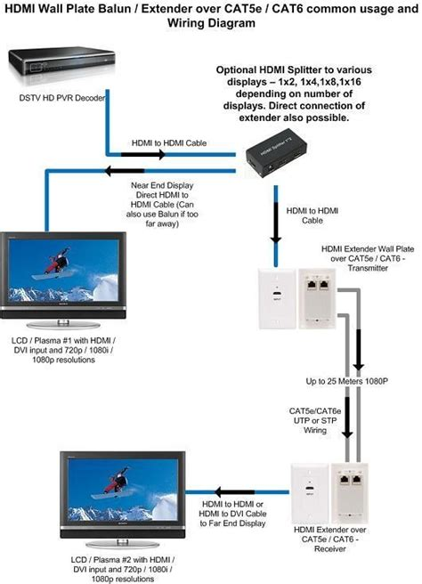 Cat 5 Home Networking Wiring Diagram by Cat 5 Wiring Diagram Hdmi Extender Cat5e Cat6