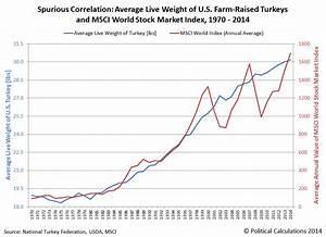 Political Calculations: How U.S. Turkeys Predict Global ...