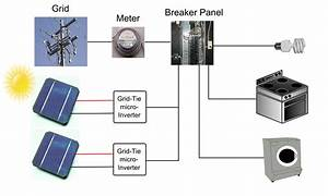Sandra  Learn Solar Power System Layout Diagram