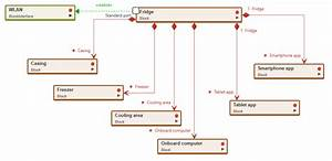 What Is A Block Diagram   U2013 Knolwledge Base