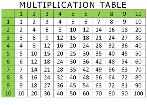 Free Multiplication Worksheets Times Tables Chart