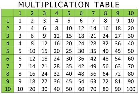 Free Multiplication Worksheets Times Tables Chart Printable  Calendar Template Letter Format