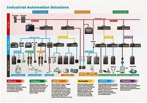 Industrial Automation Control Overview  With Communication