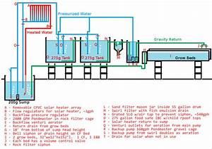 Aquaponics System  Aquaponics And  U0026 39 Salem U0026 39 S Lot On Pinterest