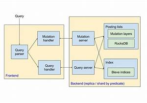 Simple Diagram For Query Logic - Users