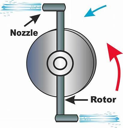 Turbine Reaction Steam Impulse Turbines Working Principle