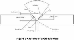 Understanding Weld Symbols  U2013 The Groove Weld
