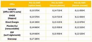 Prix Du Consuel Edf : consommation d nergie prix du kwh d lectricit en 2017 direct energie ~ Melissatoandfro.com Idées de Décoration
