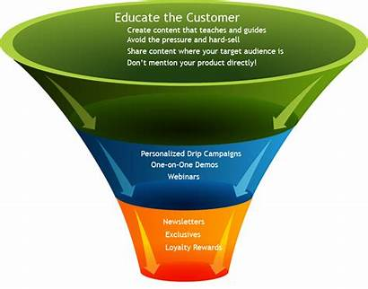 Funnel Lead Generation Engaging Sales Customers Selling
