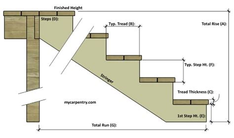 Deck Stair Stringer Design Calculator by Deck Stair Stringer Calculator Pictures To Pin On