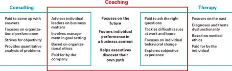 coaching guide essential impact