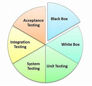Manual Testing Tutorial  What Is  Concepts  Types  U0026 Tool
