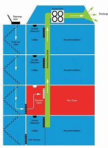 10 Best Images About Fire Fighting Guide Line On Pinterest