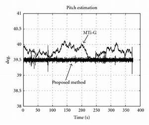 Performance analysis of alignment process of MEMS IMU (PDF ...