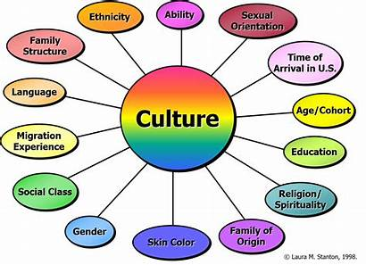 Culture Dimensions Mind Physical Graphic