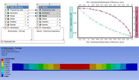 Tech Tip: Advanced Ansys Workbench Files (MEMS Example ...