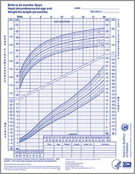 WHO Growth Chart – Boys 0-24 Months - AAP