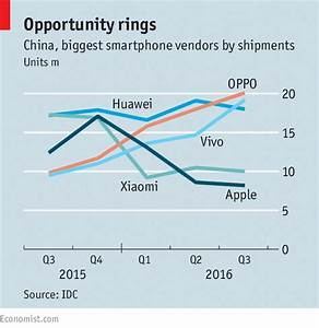Oppo knocks: Beating Apple, Xiaomi and the gang in China ...