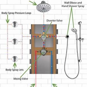 Complete Guide To Shower System With Body Jet Sprays And