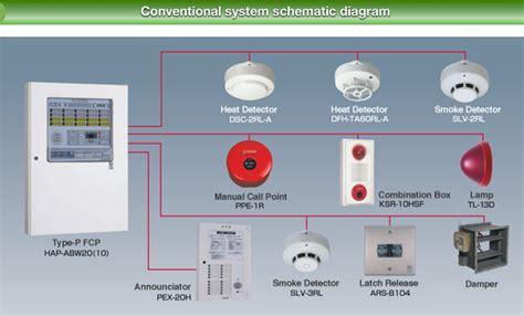 hochiki selling fire alarm systems heatsmoke detectors fire alarm control panels horn