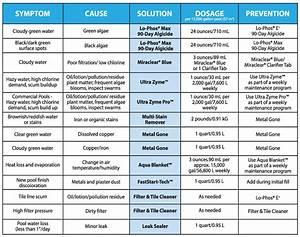 Swimming Pool Maintenance Chart  U2013 Switchsecuritycompanies
