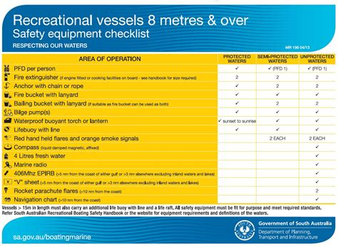 Boat Safety Requirements Vic by Sa Gov Au Carrying Suitable Safety Equipment