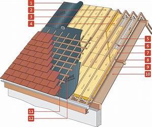 Isolation Par Exterieur : isolation toiture par l exterieur charpentes pinterest ~ Melissatoandfro.com Idées de Décoration