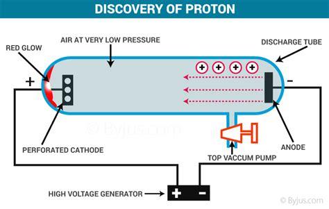 proton neutron discovery history chemistry byjus