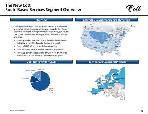 Credit Suisse Group AG covered Cott Corporation (USA ...