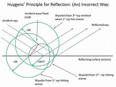 Reflection Principle Huygens Wavelets During Before Wave