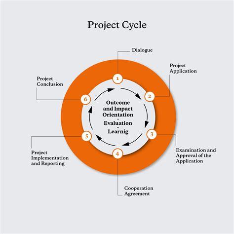 Project Cycle   Brot für die Welt