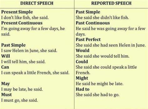 7 Best Images About Direct And Indirect Speech On Pinterest  Rules For, Photos And Search