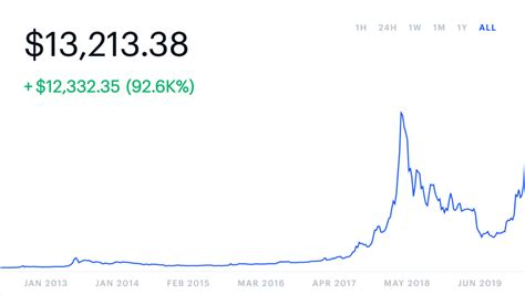 Bitcoin's halving in 2012 also set a high Opinion: Why Bitcoin was a better cryptocurrency at $3,500 ...