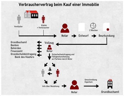 Grunderwerbsteuer 2018 Den Bundeslaendern by Wie Hoch Ist Die Grunderwerbsteuer Notar Becker