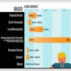 See How Much Different Music Industry Jobs Earn