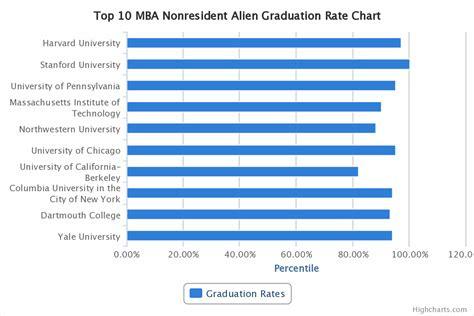 top  mba comparison graduation rates