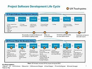 Project Software Development Life Cycle 3 It Project