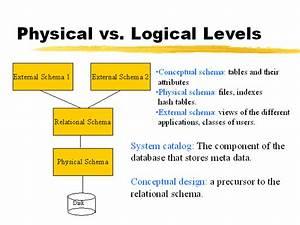 Physical Vs  Logical Levels