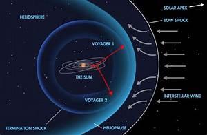 Has Voyager 1 Left The Solar System? – Proslogion