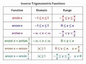 Inverse Trig Functions Domain & Range | Math | Pinterest ...