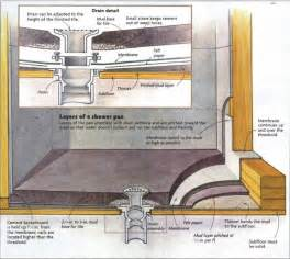 Installing A Shower Membrane by How To Install A Tile Shower Floor Fine Homebuilding