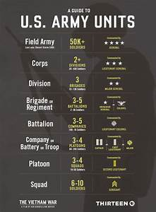 U S  Army Units Explained  From Squads To Brigades To Corps
