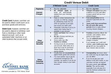 Vs credit card payment phone number. Centinel Debit Card