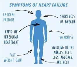 Congestive Heart Failure Symptoms