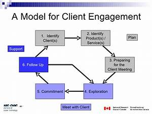 Customer engagement model by kelli arnwine csm for Client service plan template