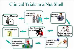 clinical tools for clinical trials by bhawna damor b With how to get a job in clinical trials