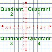 1st quadrant grid hopscotch coordinate grid image remixed from www math flickr
