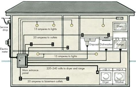home electricity basics electrical wiring diagrams readingrat net