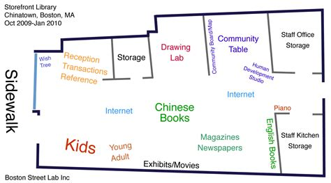 Data  Storefront Library